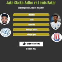 Jake Clarke-Salter vs Lewis Baker h2h player stats