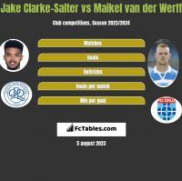 Jake Clarke-Salter vs Maikel van der Werff h2h player stats