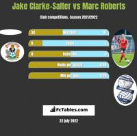 Jake Clarke-Salter vs Marc Roberts h2h player stats