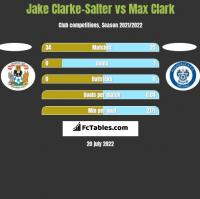 Jake Clarke-Salter vs Max Clark h2h player stats