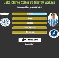 Jake Clarke-Salter vs Murray Wallace h2h player stats