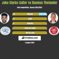 Jake Clarke-Salter vs Rasmus Thelander h2h player stats