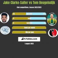 Jake Clarke-Salter vs Tom Beugelsdijk h2h player stats