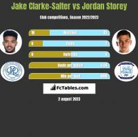 Jake Clarke-Salter vs Jordan Storey h2h player stats