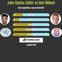Jake Clarke-Salter vs Ben Wilmot h2h player stats