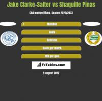 Jake Clarke-Salter vs Shaquille Pinas h2h player stats