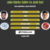 Jake Clarke-Salter vs Josh Earl h2h player stats