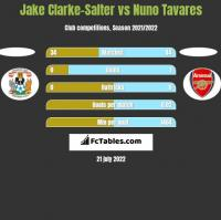 Jake Clarke-Salter vs Nuno Tavares h2h player stats