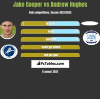 Jake Cooper vs Andrew Hughes h2h player stats