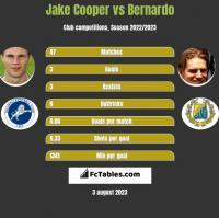 Jake Cooper vs Bernardo h2h player stats