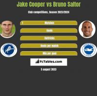 Jake Cooper vs Bruno Saltor h2h player stats