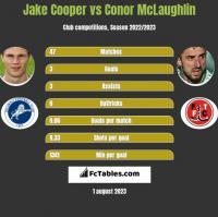 Jake Cooper vs Conor McLaughlin h2h player stats