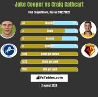 Jake Cooper vs Craig Cathcart h2h player stats