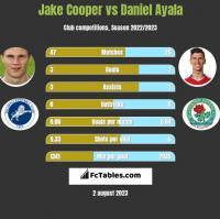 Jake Cooper vs Daniel Ayala h2h player stats
