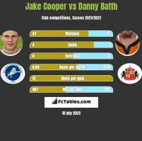 Jake Cooper vs Danny Batth h2h player stats