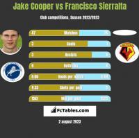 Jake Cooper vs Francisco Sierralta h2h player stats