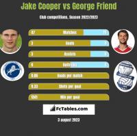 Jake Cooper vs George Friend h2h player stats