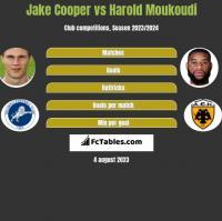 Jake Cooper vs Harold Moukoudi h2h player stats
