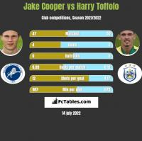 Jake Cooper vs Harry Toffolo h2h player stats