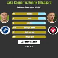 Jake Cooper vs Henrik Dalsgaard h2h player stats