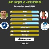 Jake Cooper vs Jack Rodwell h2h player stats