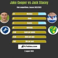 Jake Cooper vs Jack Stacey h2h player stats