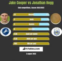 Jake Cooper vs Jonathan Hogg h2h player stats