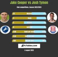 Jake Cooper vs Josh Tymon h2h player stats