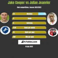 Jake Cooper vs Julian Jeanvier h2h player stats