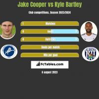 Jake Cooper vs Kyle Bartley h2h player stats