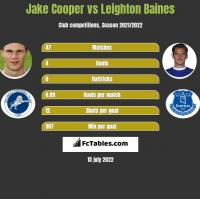 Jake Cooper vs Leighton Baines h2h player stats