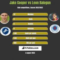 Jake Cooper vs Leon Balogun h2h player stats