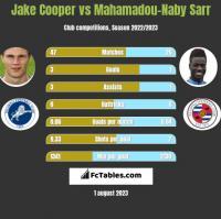 Jake Cooper vs Mahamadou-Naby Sarr h2h player stats