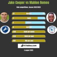 Jake Cooper vs Mahlon Romeo h2h player stats