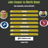 Jake Cooper vs Moritz Bauer h2h player stats