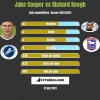 Jake Cooper vs Richard Keogh h2h player stats