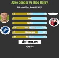 Jake Cooper vs Rico Henry h2h player stats