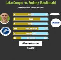 Jake Cooper vs Rodney MacDonald h2h player stats