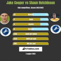 Jake Cooper vs Shaun Hutchinson h2h player stats
