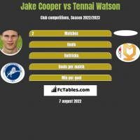 Jake Cooper vs Tennai Watson h2h player stats