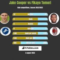 Jake Cooper vs Fikayo Tomori h2h player stats