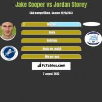 Jake Cooper vs Jordan Storey h2h player stats