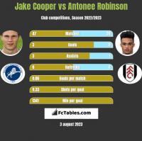 Jake Cooper vs Antonee Robinson h2h player stats