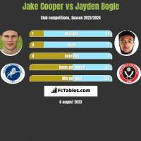 Jake Cooper vs Jayden Bogle h2h player stats