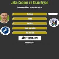Jake Cooper vs Kean Bryan h2h player stats