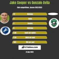 Jake Cooper vs Gonzalo Avila h2h player stats