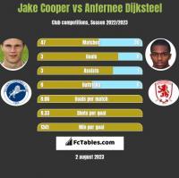 Jake Cooper vs Anfernee Dijksteel h2h player stats