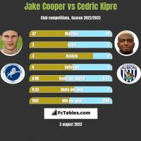 Jake Cooper vs Cedric Kipre h2h player stats