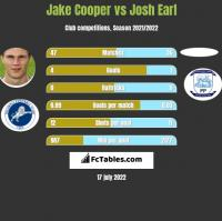 Jake Cooper vs Josh Earl h2h player stats
