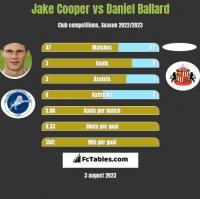 Jake Cooper vs Daniel Ballard h2h player stats